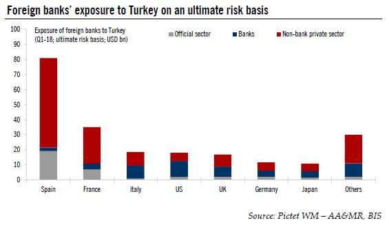 Obvious choice for our Chart of the Week: European banks' exposure to Turkey.