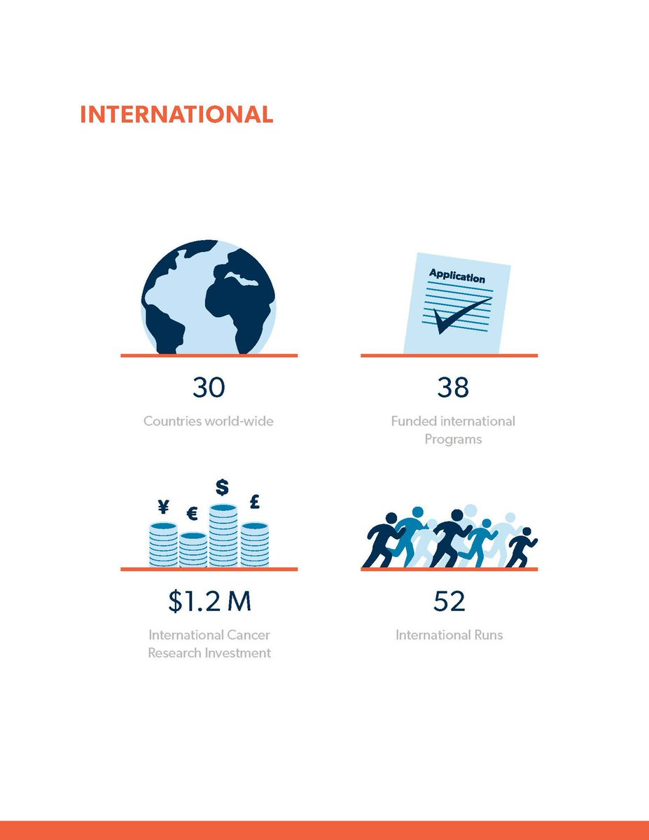 #FactFriday - the Terry Fox Run started in Canada but now takes place in 30 countries worldwide! #TerryFoxLivesHere #TerryFoxRun2018<br>http://pic.twitter.com/KlabW0sK88