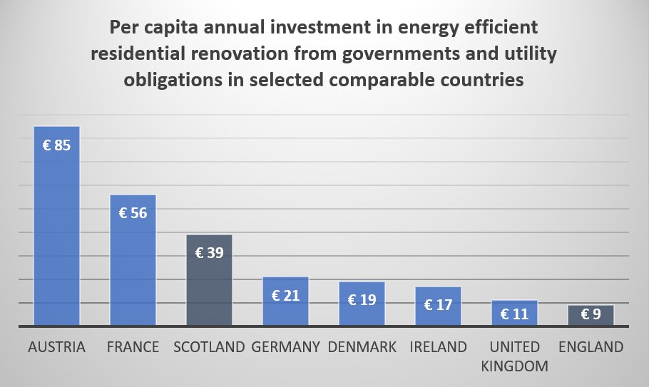 #energyefficiency in housing renovation: chart shows investment   from socialised sources (gvmnts via taxes, utilities via energy bills) that supports housing energy performance upgrades. UK/England not looking too happy. And it&#39;s not because homes are already more efficient! <br>http://pic.twitter.com/O4FJCIgvy7