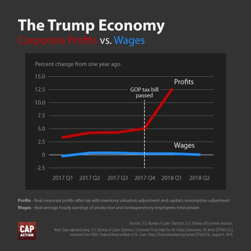 The Trump Economy In One Chart Center For American Progress Action