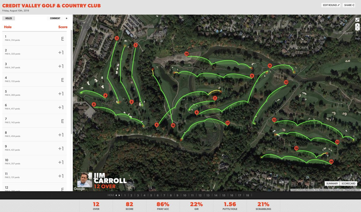 Best round ever @CreditValleyGC @CVGolfCC. Irons on fire, dropping to <15' of the pin. Putter? A magic machine! Fairways? Nailed! Not a lot of GIR, but course management was awesome.  Not bad for an old guy who only really got into the game 9 years ago.  @gamegolf data! https://t.co/crMOYbN20S