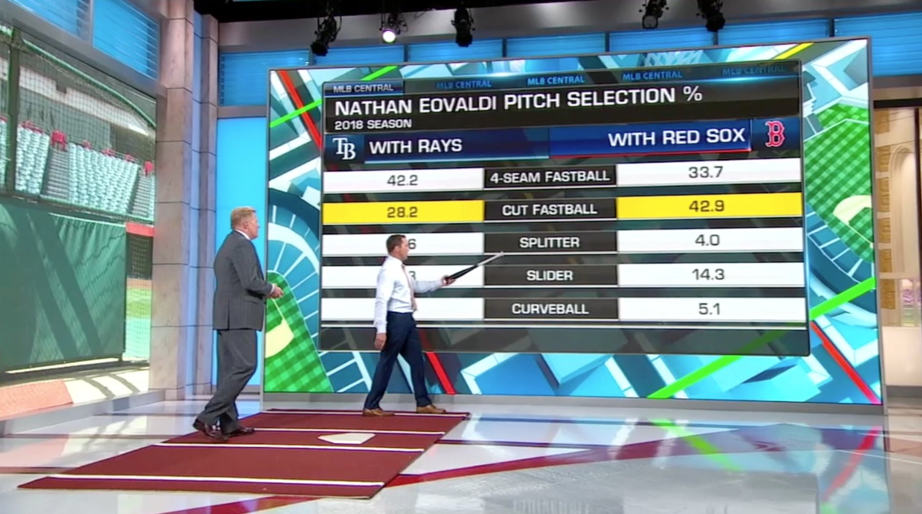 Nathan Eovaldi has been a special addition for Alex Cora and the @RedSox. #MLBCentral https://t.co/Ys4aQHOVv4