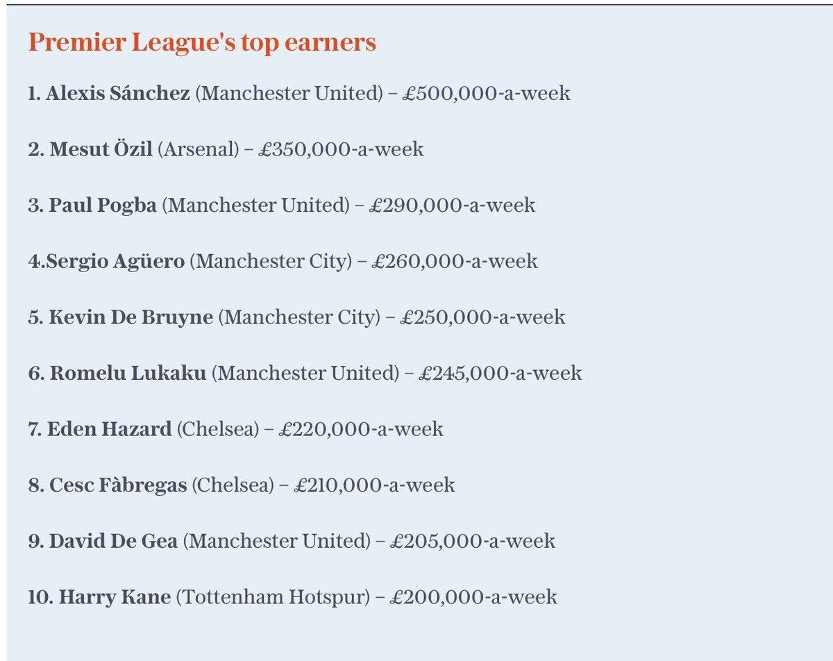 Premier Leagues top earners