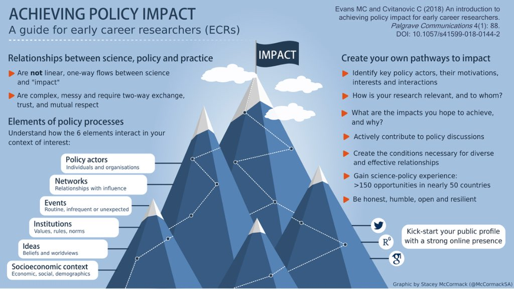 Excellent infographic on @LSEImpactBlog on how researchers can achieve impact. Good advice for ECRs and PhD students too! #ecrchat #PhDchat #policyimpact #academia #research #HigherEducation #researchimpact  http:// wp.me/p4m9em-8Kz  &nbsp;  <br>http://pic.twitter.com/3viiLkwWrU