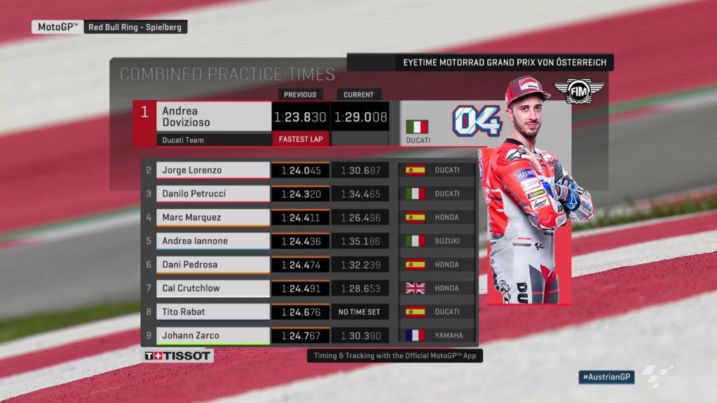 Hasil FP3 MotoGP Austria: Marquez Tercepat, Rossi Tercecer ke Q1