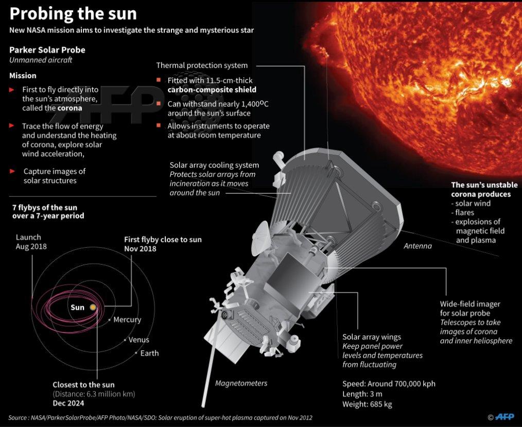 """ناسا تؤجل عملية """"ملامسة الشمس"""" التاريخية DkTvxFpXoAAsRPQ"""