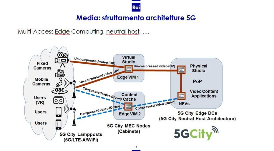 How boadcasters and media industry can take advantage of 5G? RAI @Raiofficialnews contribution @EBU_Tech @DVB_Project @EBU_HQ @BBCTech @ZDF @ConfindustriaTv @thedppltd @ETSI_STANDARDS @ITU @smpteconnect <br>http://pic.twitter.com/mOcACOa1HG