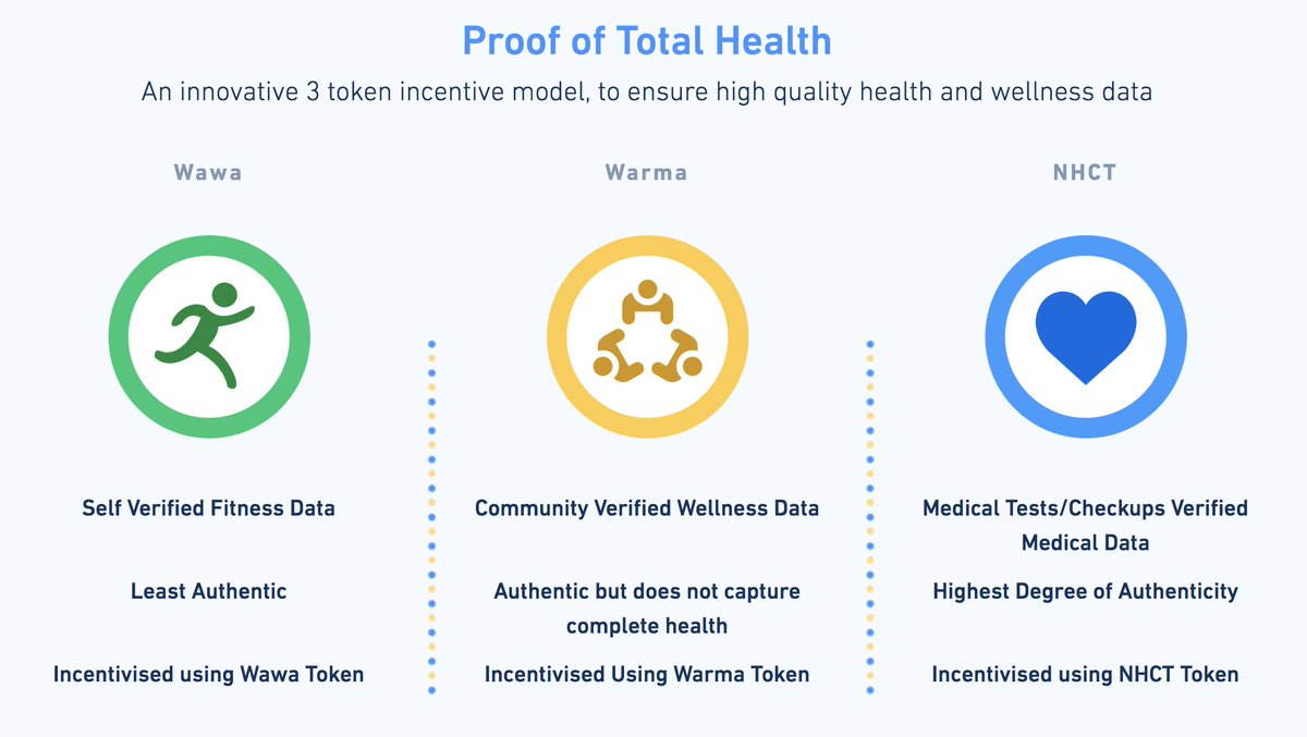 Introducing our 3 tier token architecture. It helps us incentivize users towards Total Health, right from exercising by themselves to running a marathon to medically verified data #Wawa #Warma #NHCT #health #HealthyLife #Blockchain #ICO @imanishranjan @praveen_dwaraka @nagav08<br>http://pic.twitter.com/sEGH7Hnp3Z