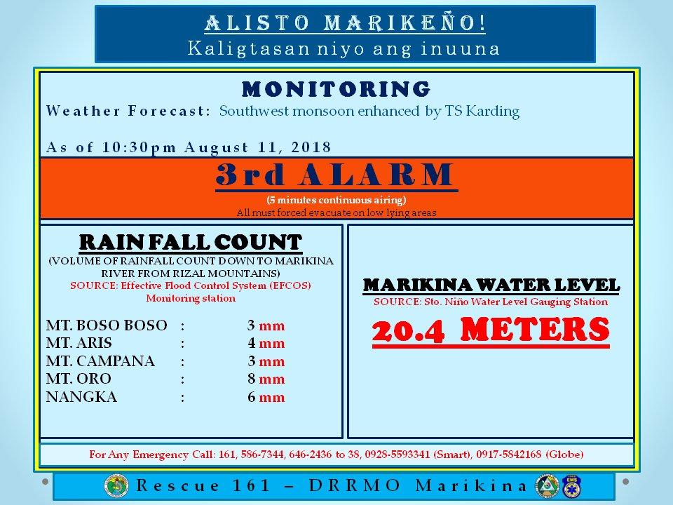 ALAMIN: Lagay ng lebel ng tubig sa Marikina River #BANTAYHABAGAT