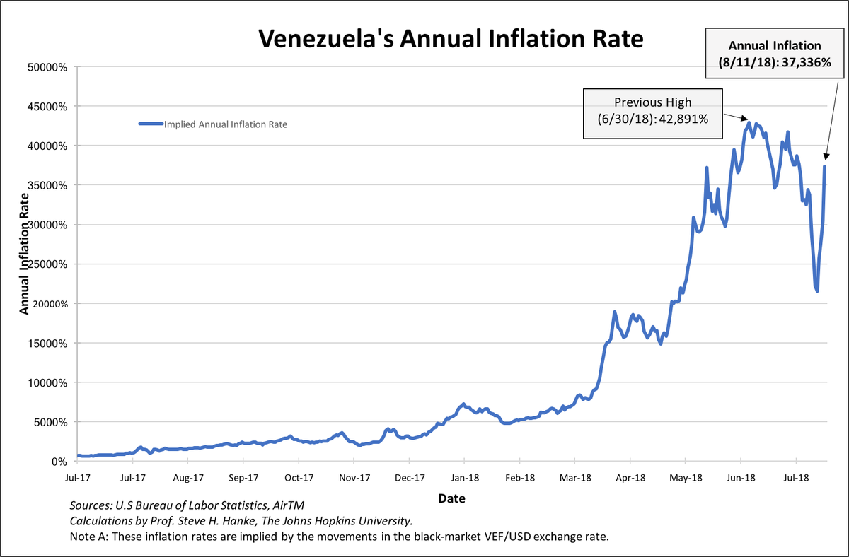 Venezuela continues its death spiral, with inflation at 37,336% and black market exchange rates at 4,464,159 VEF/USD.