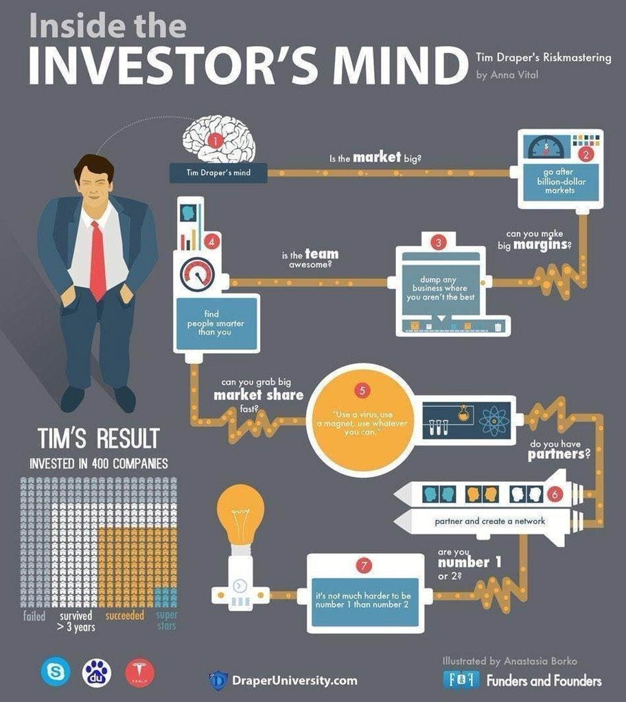 Inside the Investor&#39;s Mind #investments #startupventures #digitalmarketing #InnovatorsMindset #innovation #ContentMarketing #Branding #DigitalMarketing #storytelling #Startup #GrowthHacking #Content #Marketing #SocialMedia #OnlineMarketing #SocialMediaMarketing<br>http://pic.twitter.com/wK6BchzOYa