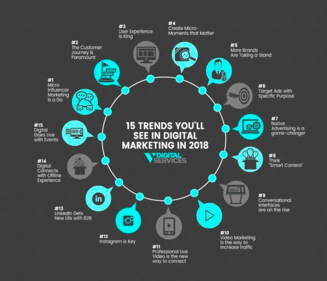 Digital marketing in 2018, so far...    #DisplayMarketing #SEO #SMM #SEM #OnlineMarketing #InternetMarketing #GrowthHacking #ContentMarketing #ContentStrategy #socialmediamarketing<br>http://pic.twitter.com/6dxQZQop9e