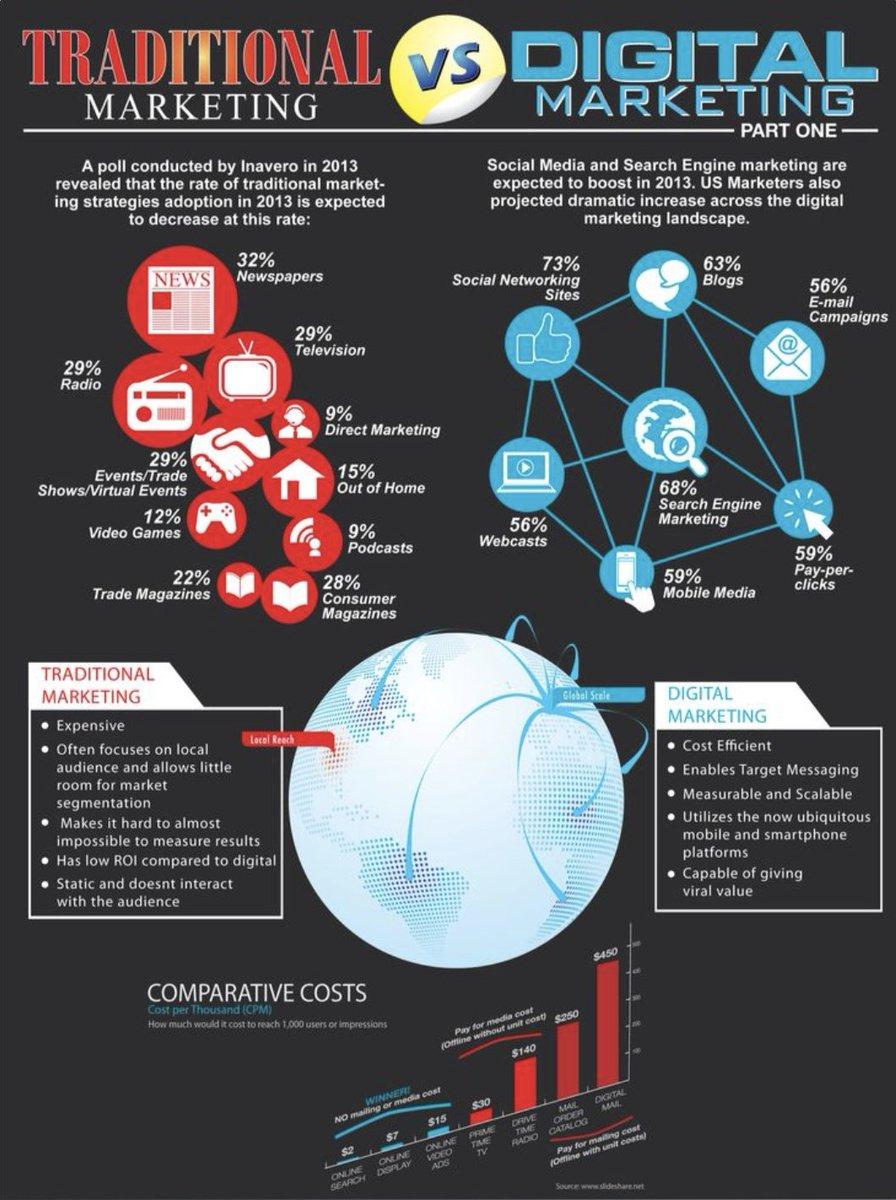 It&#39;s All In The Mix! Traditional vs. Digital Marketing @MGLTXMKTG    https:// bit.ly/2KMkMyl  &nbsp;    20% Off ALL Digital Media Services  http://www. MGLTexas.com  &nbsp;     #Marketing #marketingtips #MarketingStrategy #DigitalMarketing #DigitalMediaMarketing #SEO<br>http://pic.twitter.com/7FPrR6RcXq