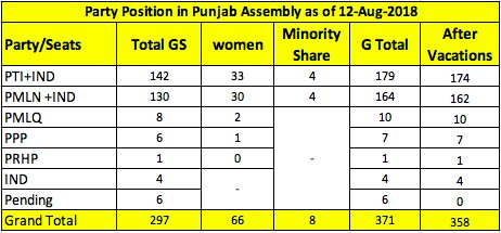 Party position number charts | Siasat pk Forums