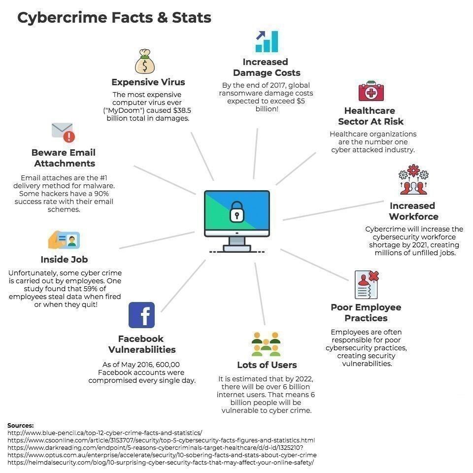the internet facts and figures The internet-connected devices studied in the survey had an average of 25 vulnerabilities poor encryption in combination with unnecessary and yet sensitive private information, weak passwords, and defective user interfaces could turn internet-connected devices into a major security risk.