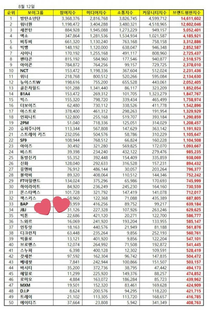 Wanna One, UNB, JBJ are all inside!!! One day... OT6 HOTSHOT will be inside at the top rankings, higher than before <br>http://pic.twitter.com/Sxw7A7Q3X1