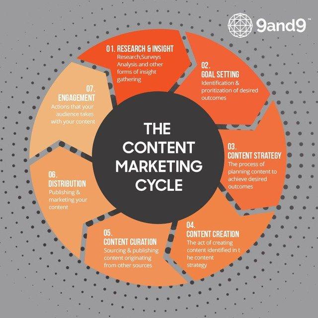 """The content marketing cycle"" #Contentmarketing #OnlineMarketing #MobileMarketing #designer #webdesigner #website #AffiliateMarketing #Contentstrategy #GrowthHacking #SMMExpert #technology #besttweet #trending<br>http://pic.twitter.com/clVUEaS4sR"