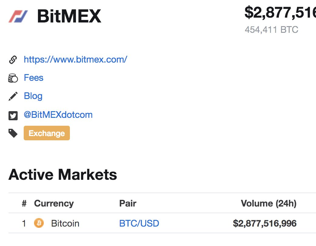 Bitmex Blot How Can I Buy Stuff Through Coinbase