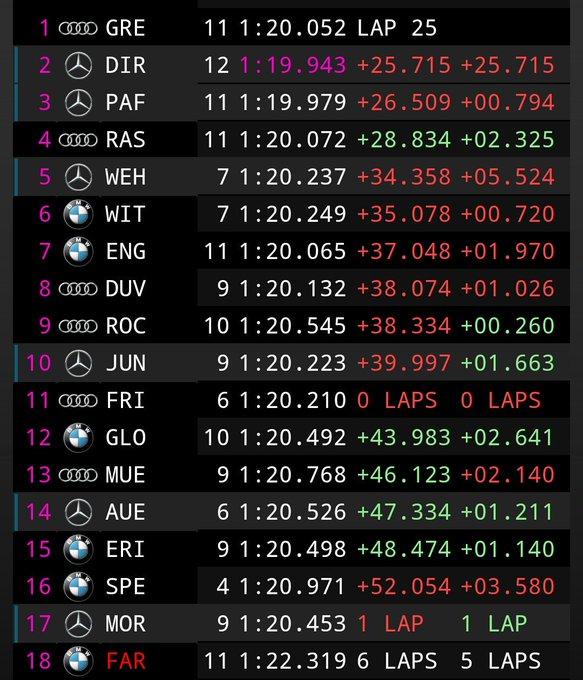 A falta de que Jamie Green pare, así están las cosas. René Rast logra escalar al podio y Di Resta aguanta a Paffett Sigue el DTM en #DTMBrandsHatch Foto