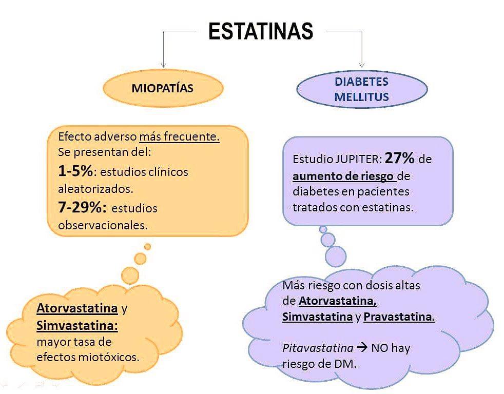 tratamiento con estatinas diabetes