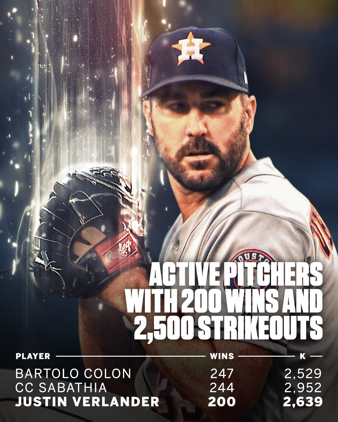 200 wins. 2,500+ strikeouts.  Justin Verlander just keeps adding to his resume. https://t.co/6wQThxKvrG