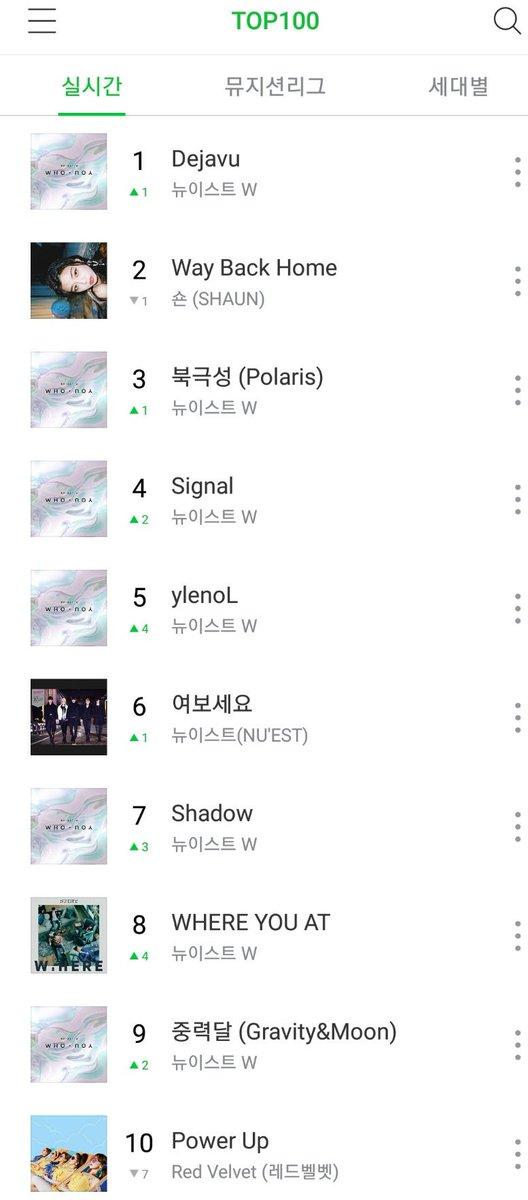 Naver Chart