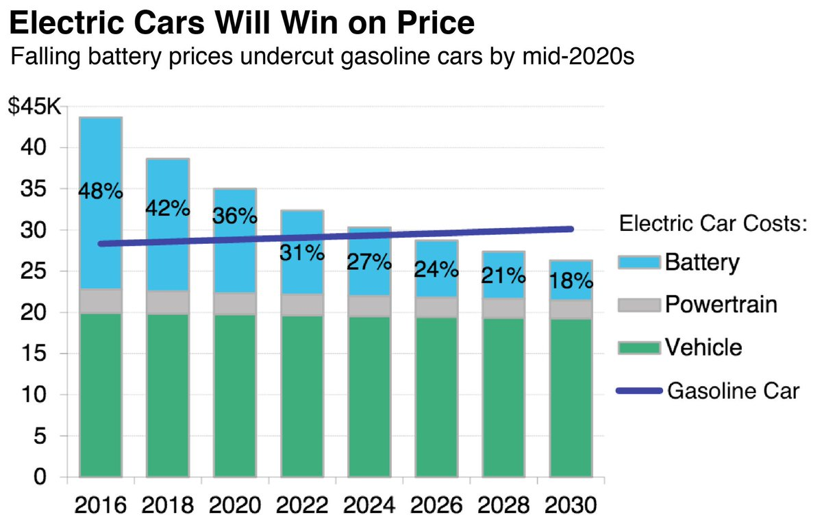 Electric Cars Will Win On Price Battery Batteries Energy Cost Ecarsreport Driveev Electrekco Batteryventure Twitter Wt8mg3eudp