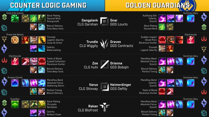 Sorry for the delay - Runes for Week 9 Day 2 Game 2 - @clgaming vs @GoldenGuardians - Patch #NALCS Foto
