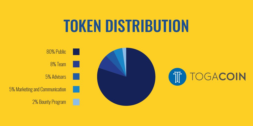 Wondering about how tokens will be distributed? Here&#39;s the answer.  #crypto #cryptocurrency #cryptocurrencies #blockchain #ethereum #togacoin #mining #innovation #cryptocurrencynews #bounty #ico #token #invest #bountyprogram #investors<br>http://pic.twitter.com/d07U80uMoN