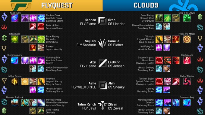 The winner here takes 2nd and gets themselves a bye into the Semifinals! Week 9 Day 2 Game 4 - @FlyQuestSports vs @Cloud9 - Patch #NALCS Foto