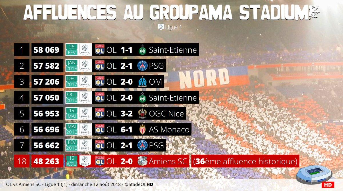 48263 spectateurs pour #OLASC18ème affluence au Groupama Stadium en Ligue 1#OLASC  - FestivalFocus