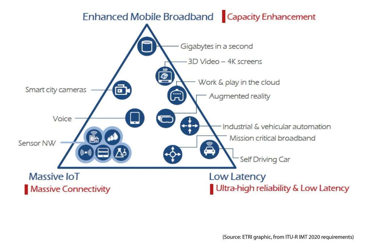 With a low latency #5G network, what can we #Innovate? {Infographic}  #SmartCities #AutonomousVehicles @Fisher85M #Security #IoT #BigData #infosec #Industry40 #M2M #IIoT #MachineLearning<br>http://pic.twitter.com/7xyyCNSsvR