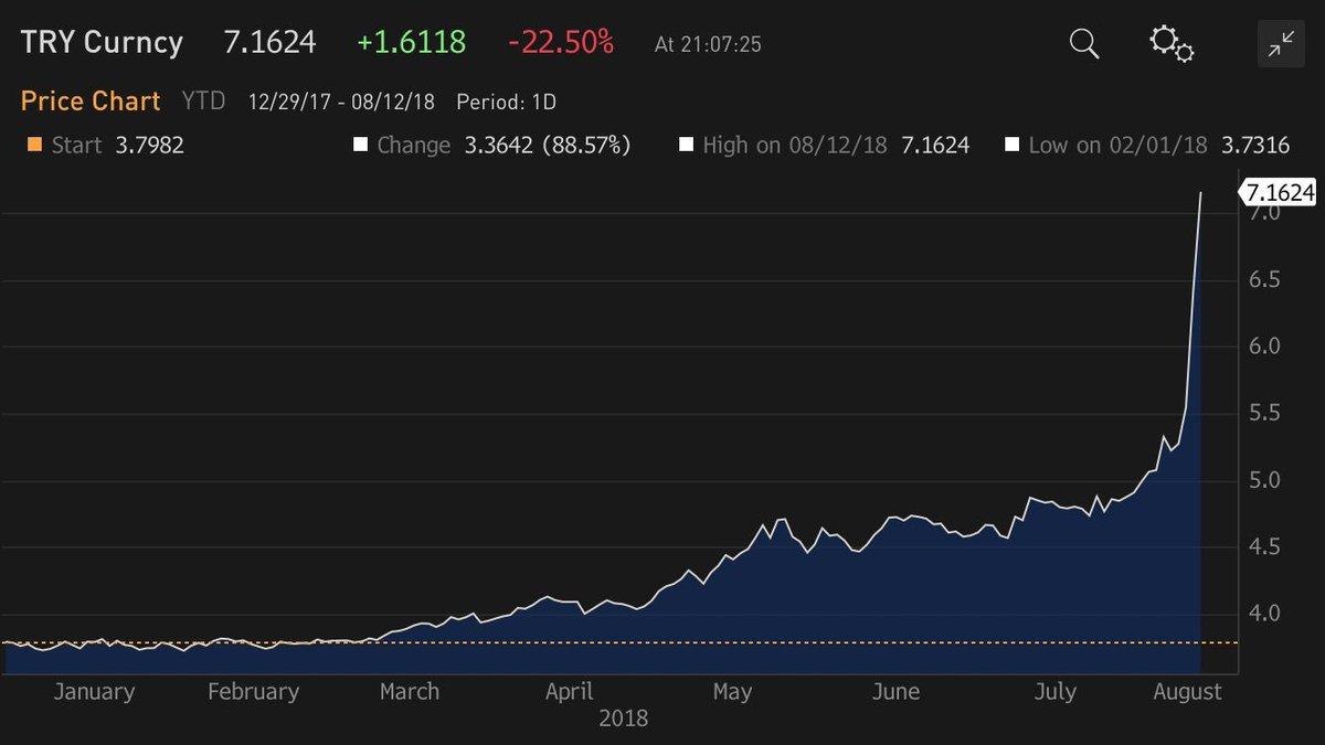 WOW! Turkish #Lira 'opens' another 20%+ lower #USDTRY> 7!