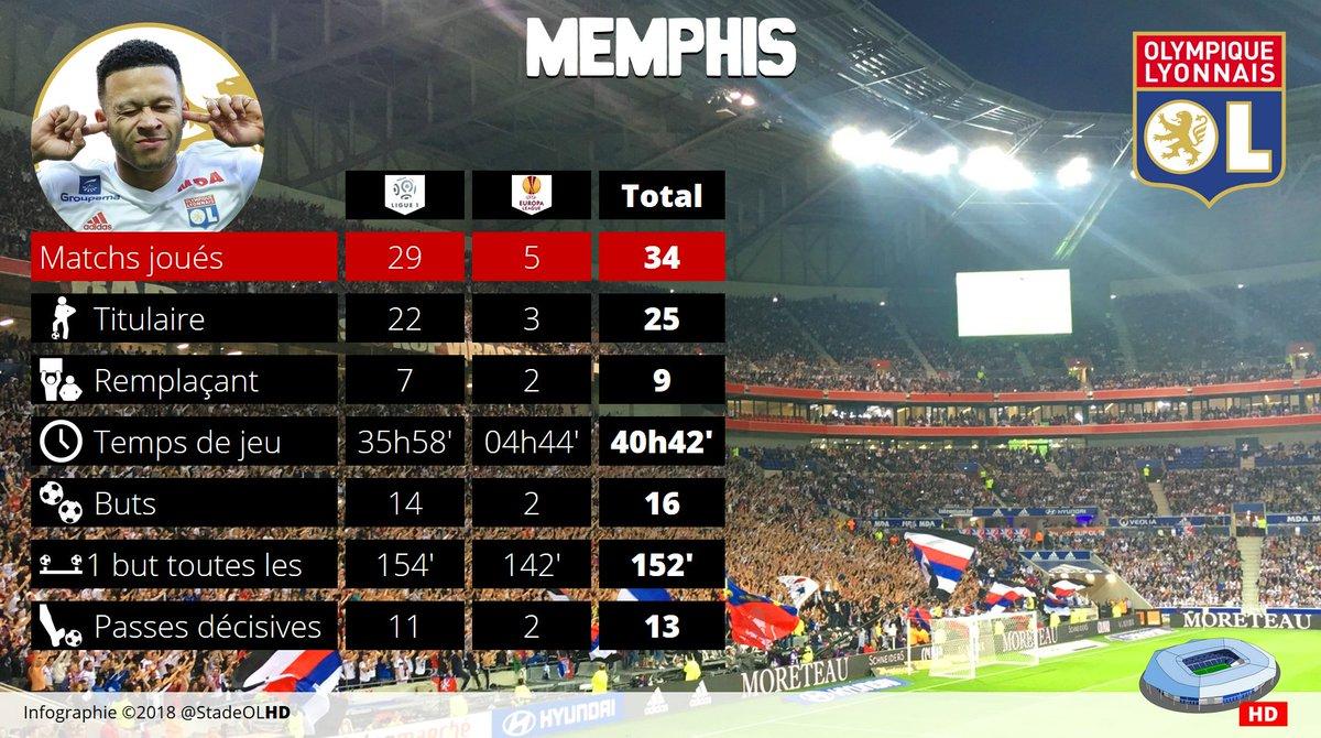 La fiche de Memphis au Groupama Stadium.Un but toutes les 152\