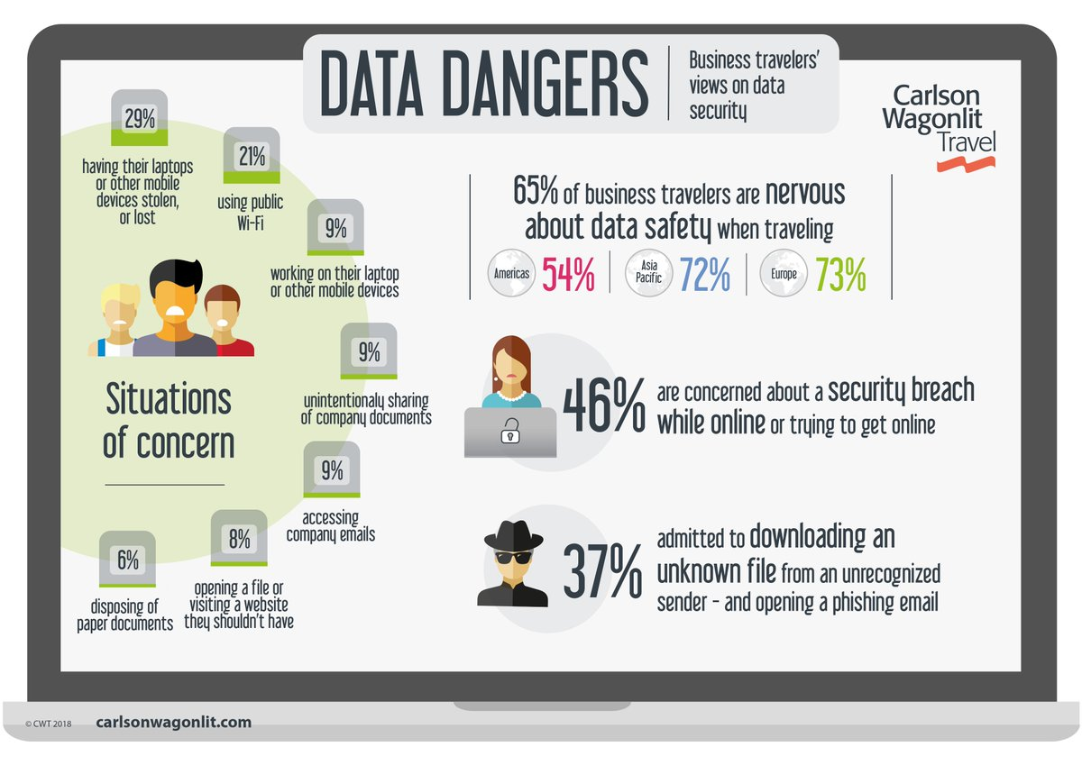 CWT Research: 65% of Business Travelers Are Nervous About Data Safety When Traveling.  https:// bit.ly/2OYh4VM  &nbsp;   #BizTravel #Data #Safety #CWTGBTA18<br>http://pic.twitter.com/lL26vMZSAJ