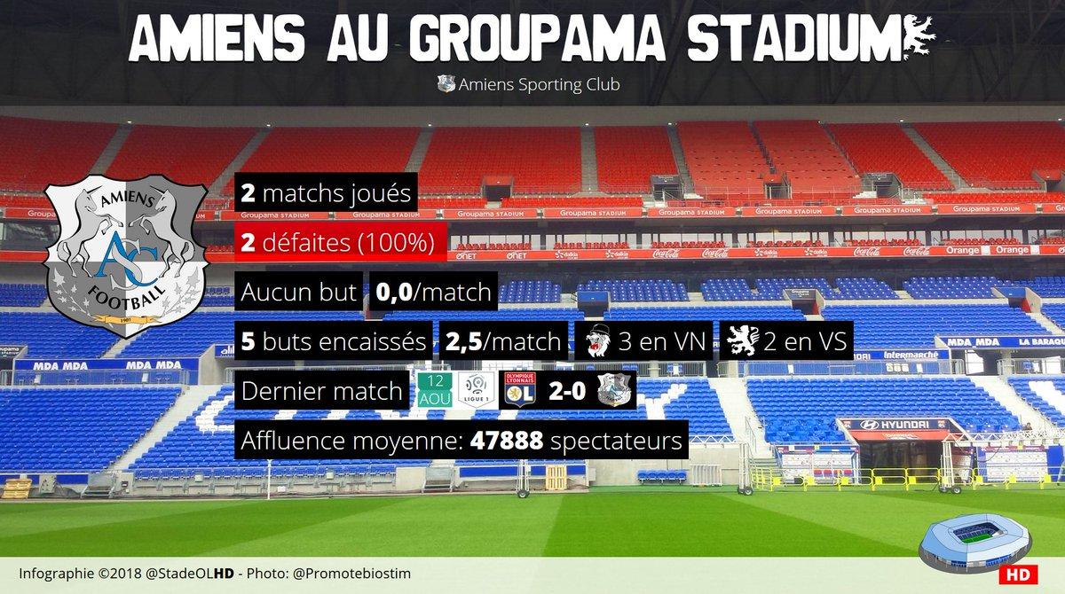 Amiens au Groupama Stadium: 2 matchs joués, 2 défaites. #OLASC  - FestivalFocus