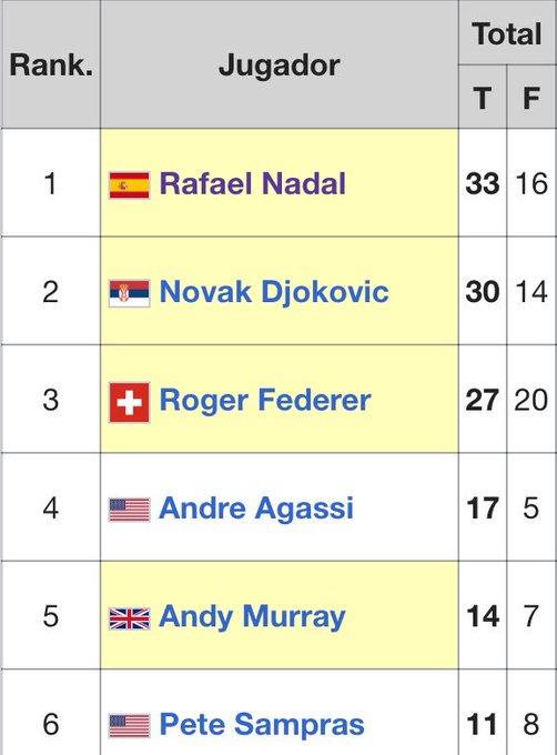¿Recordáis cuando los 17 Masters 1000 de Andre Agassi eran un gran récord? A Don Rafael Nadal Parera le queda uno ¡DOBLARLE! Photo
