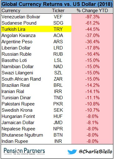 Under Pressure Again Today Down 7 Against The Us Dollar Since Start Of Year It Has Lost 44 5 Its Value 3rd Worst Performing Currency