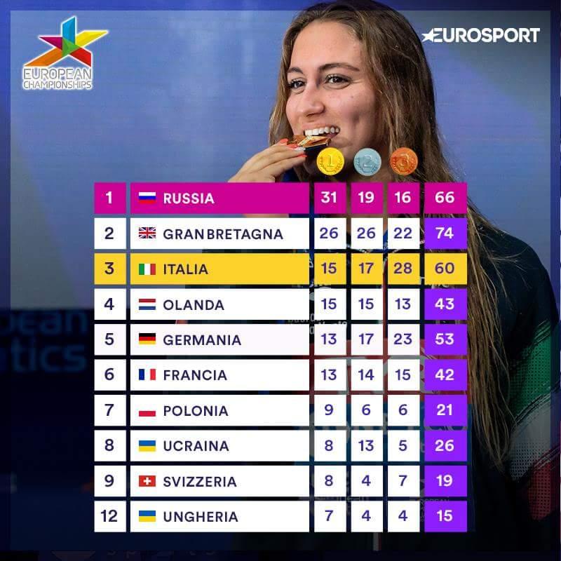 60 medaglie in 13 sport e terzo posto in classifica generale, giovani promesse azzurre con buone prospettive e un discreto margine di crescita: che il bel risultato sia uno stimolo ulteriore per fare ancora meglio. #EuropeanChampionships #europei #Glasgow2018 #Berlin2018  - Ukustom