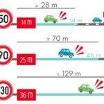 Image for the Tweet beginning: Sur autoroute, 1/3 des accidents