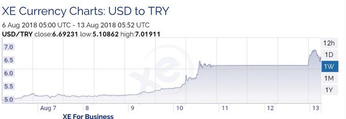 Sin que hayan abierto los mercados en Turquía, Europa Occidental y Turquía, la #lira turca ya alcanza hoy pérdidas del 10 %. El dólar está a 7 liras, el euro a 8. Es decir, la lira vale un 35% menos que hace una semana. Foto