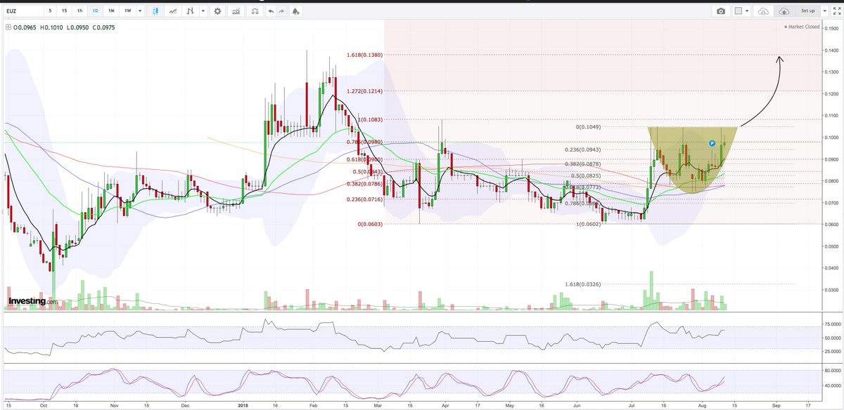 #EUZ Cup and handle targets YH 0.138p <br>http://pic.twitter.com/54uftFH5xU