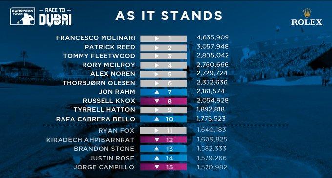 📊 The #RaceToDubai Rankings after the #PGAChamp. Photo