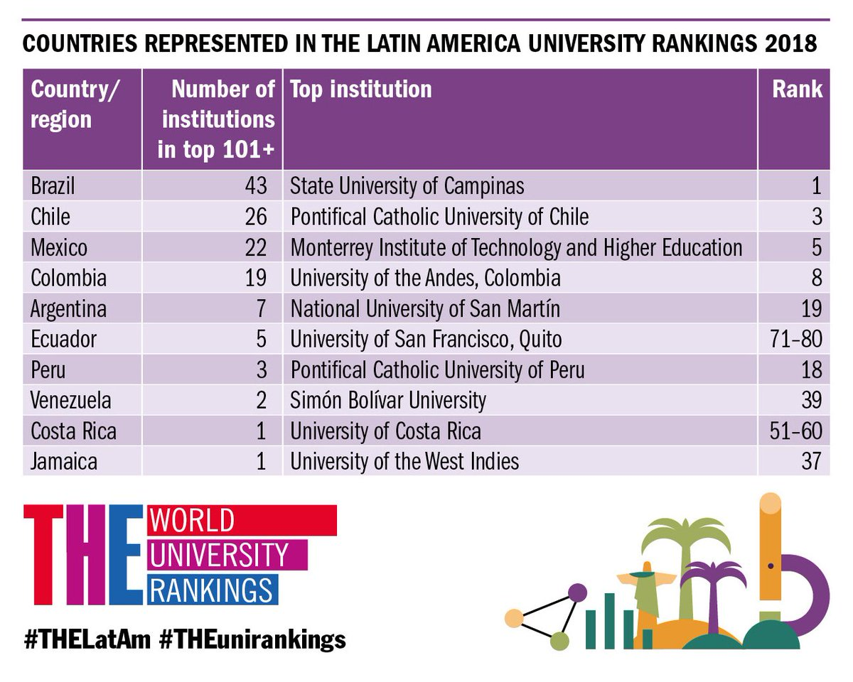 American University Ranking >> World Uni Rankings On Twitter Ecuador And Chile Are The