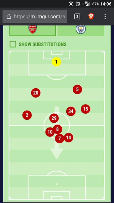 Arsenal average positions v City. Worrying Xhaka the deepest midfielder. Ozil and Mhky swapped wings so thats why its looks like we have 5 CAMs #ARSMCI Photo