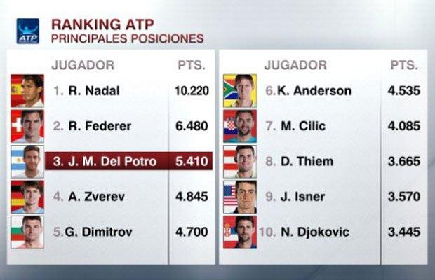 YA ES OFICIAL: Del Potro figura hoy siendo el 1º argentino y sudamericano en el podio del ranking de la ATP después de 11 años y 9 meses, desde Nalbandian en noviembre de 2006, también sólo superado por Federer y Nadal. En tanto, el griego Tsitsipas escaló del 27º al 15º puesto Photo