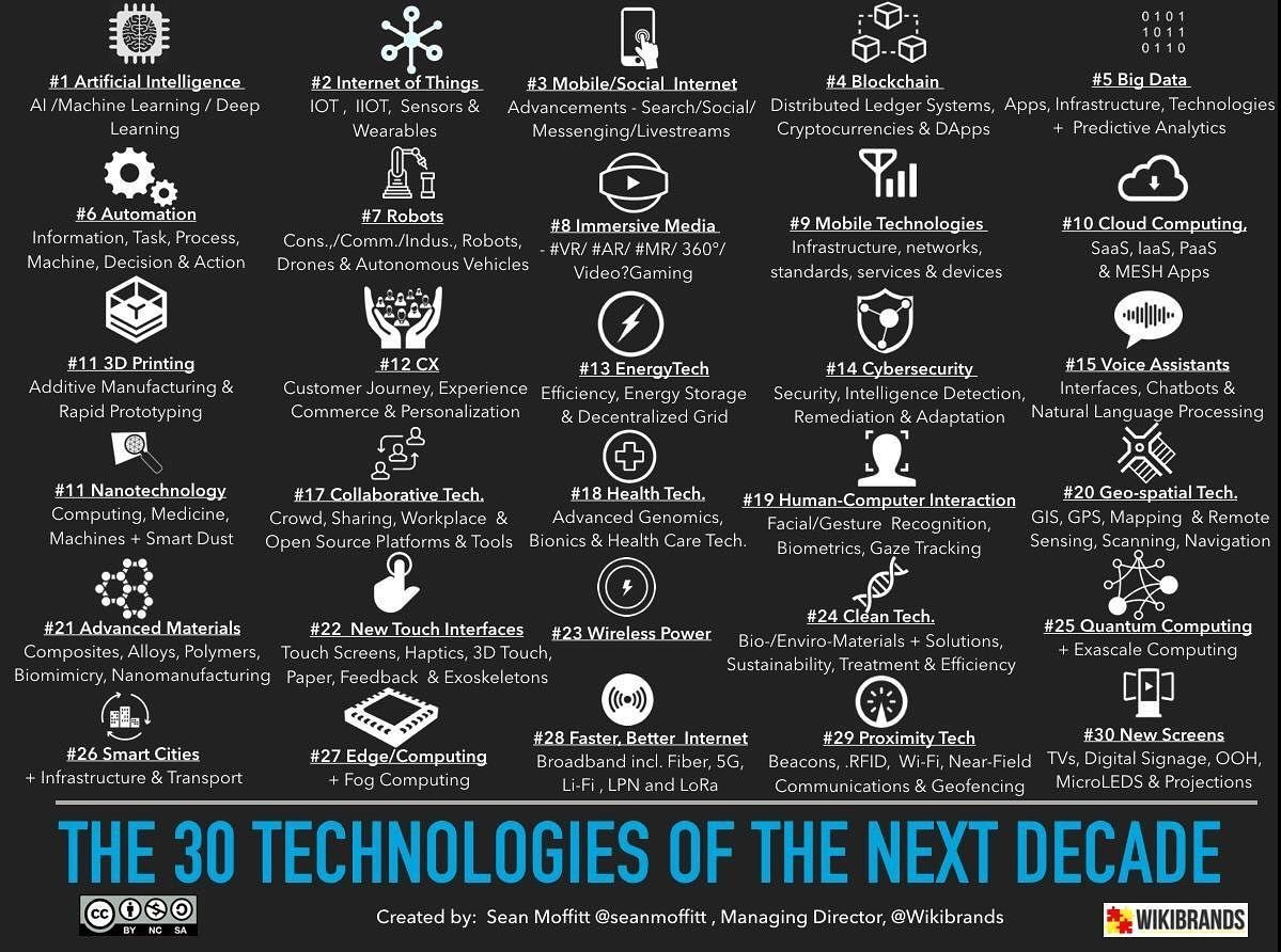 This tech is coming. Some are already amongst us.   Are you ready to embrace it?  #FutureOfLearning #FutureOfWork #Tech #AI #IOT #blockchain #Robots #Automation #HealthTech #smartphones #smartcities #CleanTech #Energy #cloud #3Dprinting #VR #AR #FashionTech #AXSchat  <br>http://pic.twitter.com/I9EQbKAIqd