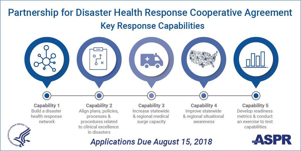 Aspr On Twitter Applying For Asprs Regional Disaster Health