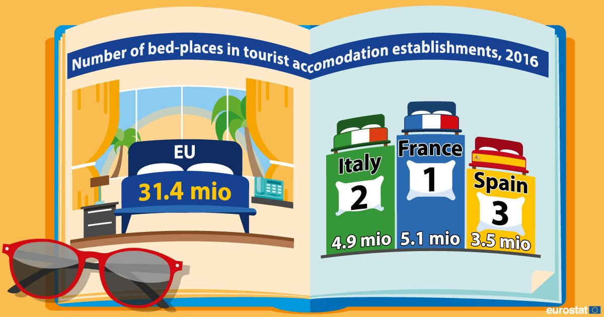 France has the highest number of tourist beds in the EU ec.europa.eu/eurostat/web/p…