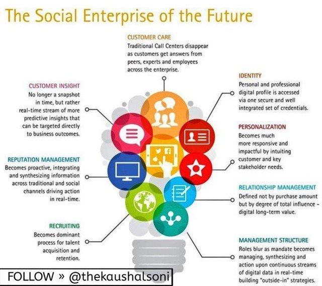 &quot;The social enterprise of the future&quot; #Internet #InternetMarketing #SEO #SMM #SEOtips #GrowthHacking #Marketing #SocialMedia  #OnlineMarketing #EmailMarketing #SEO #SMM #webdesign #website #ecommerce #DigitalMarketing  #Business #InboundMarketing<br>http://pic.twitter.com/QIM5jut5dI